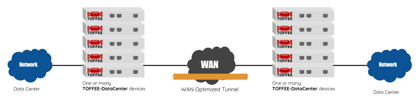 TOFFEE-DataCenter WAN Optimization
