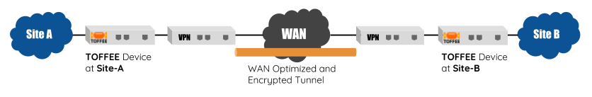 TOFFEE WAN Optimization VPN topology
