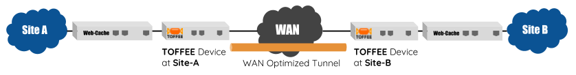 TOFFEE WAN Optimization Web-proxy cache topology
