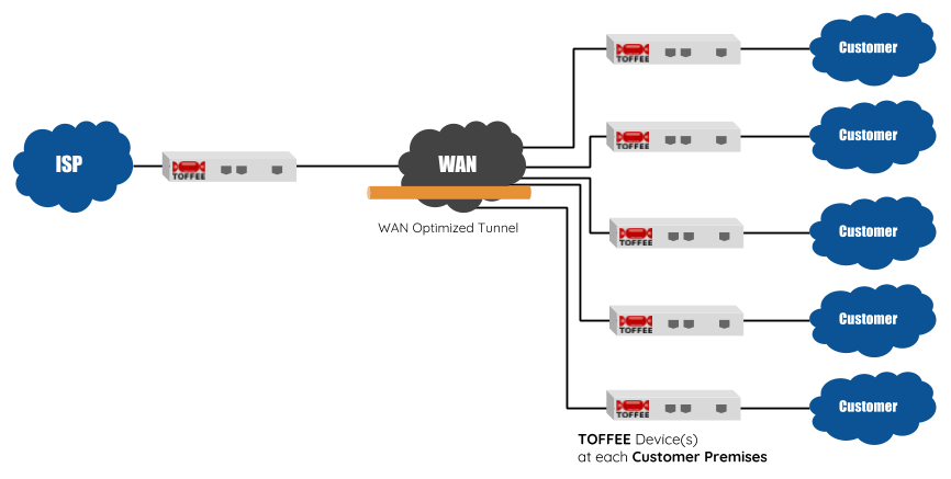 TOFFEE setup for ISP and large infrastructure deployments