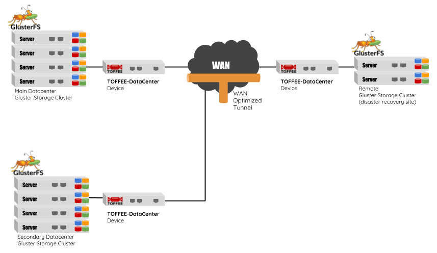 TOFFEE-DataCenter WAN Optimization with GlusterFS Storage Cluster