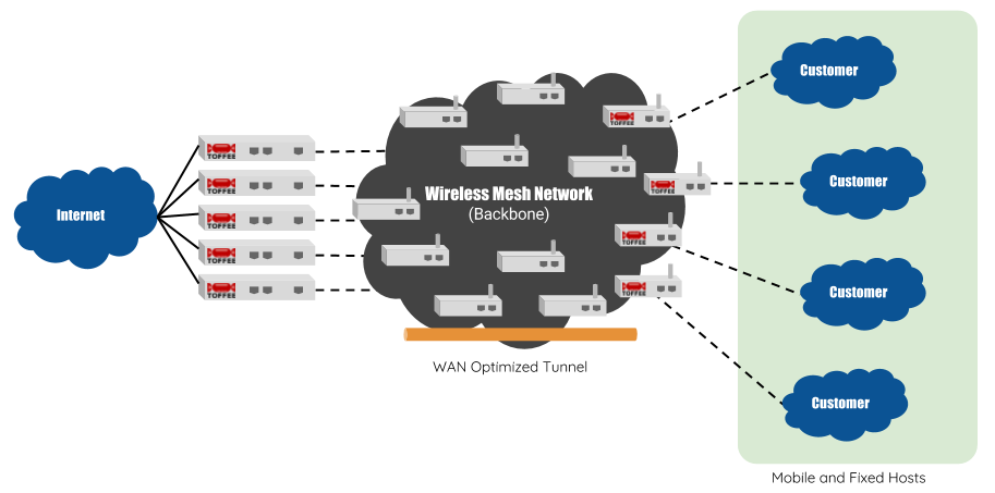 TOFFEE WAN Optimized B.A.T.M.A.N Wireless Mesh-Networks
