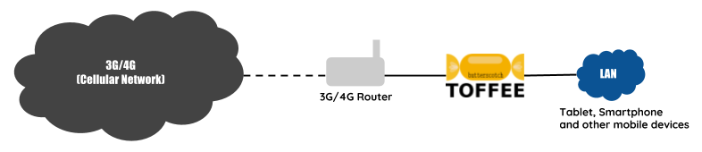 TOFFEE-Butterscotch Internet WAN Bandwidth Saver topology 3G and 4G Mobile Networks