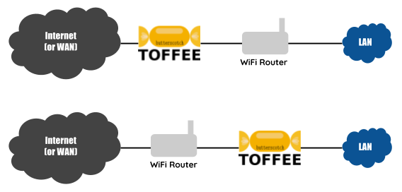 TOFFEE-Butterscotch Internet WAN Bandwidth Saver topology