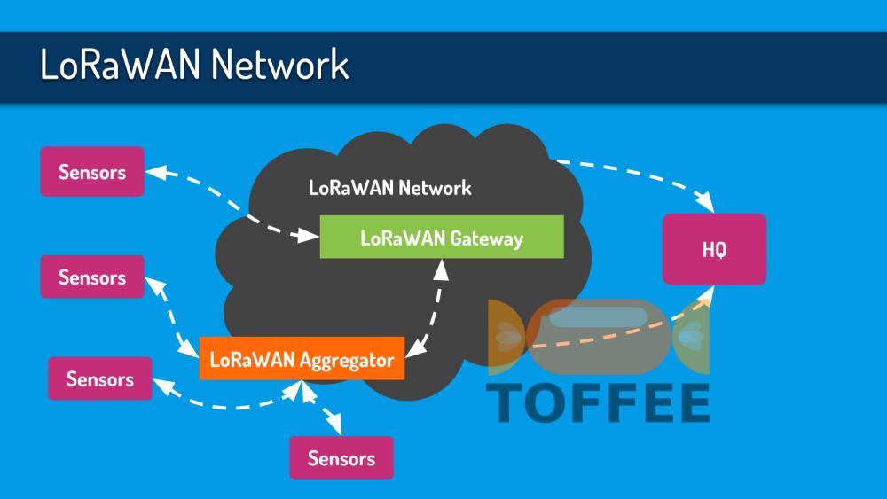 Documentation :: LoRaWAN - Network Optimization via TOFFEE WAN
