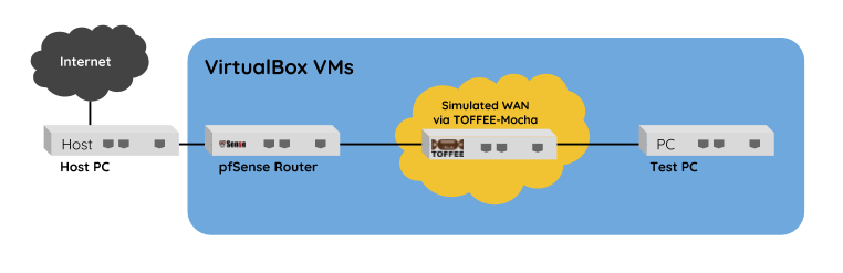 Setting up a TOFFEE-Mocha WAN Emulator within a Linux VirtualBox VM