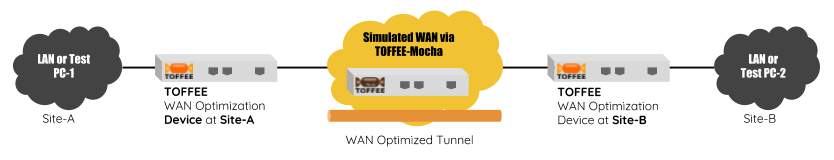 TOFFEE WAN Optimization lab test setup via TOFFEE-Mocha WAN simulator