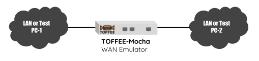 TOFFEE-Mocha WAN simulator lab test setup