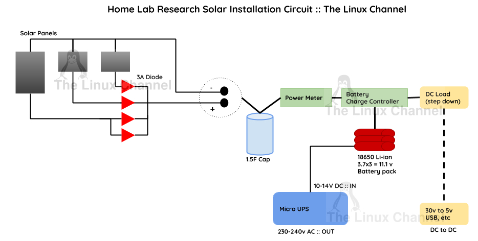 Off-Grid Home Lab Research Solar Installation Circuit - The Linux Channel