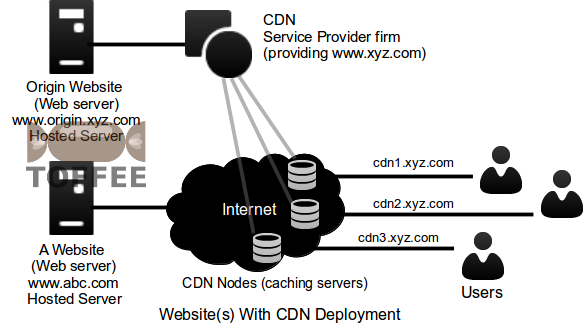 CDN Introduction website with CDN