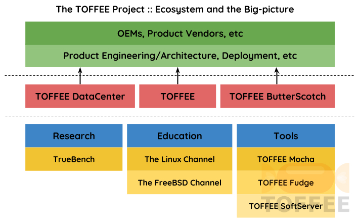 The TOFFEE Project - Ecosystem