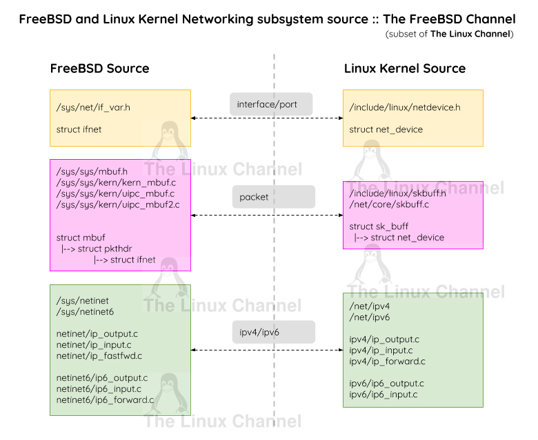 FreeBSD Networking Subsystem vs Linux Kernel Networking The FreeBSD Channel