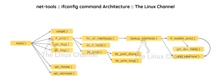 The Linux Channel - net-tools - ifconfig command Architecture API flow Architecture