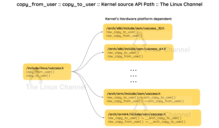 copy_from_user() and copy_to_user() Kernel Source API path