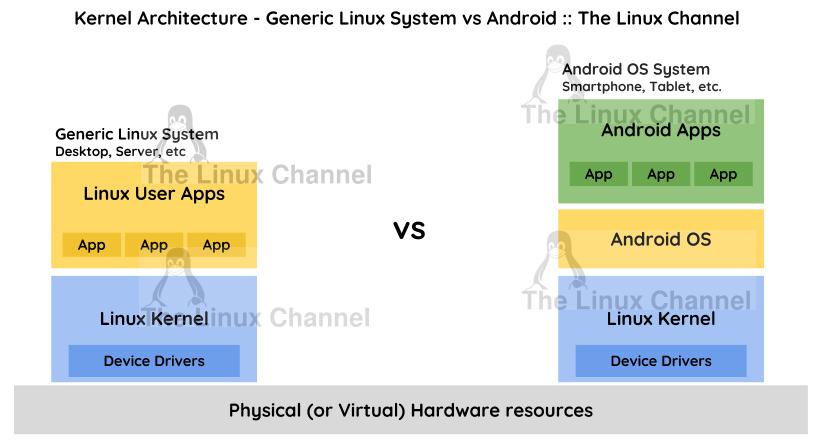TrueBench - Linux CPU Benchmarking system